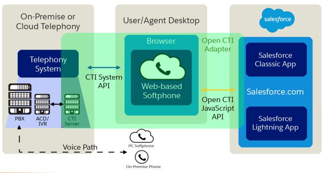 CTI integration image