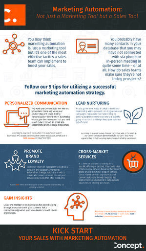Marketing Automation infographic v2