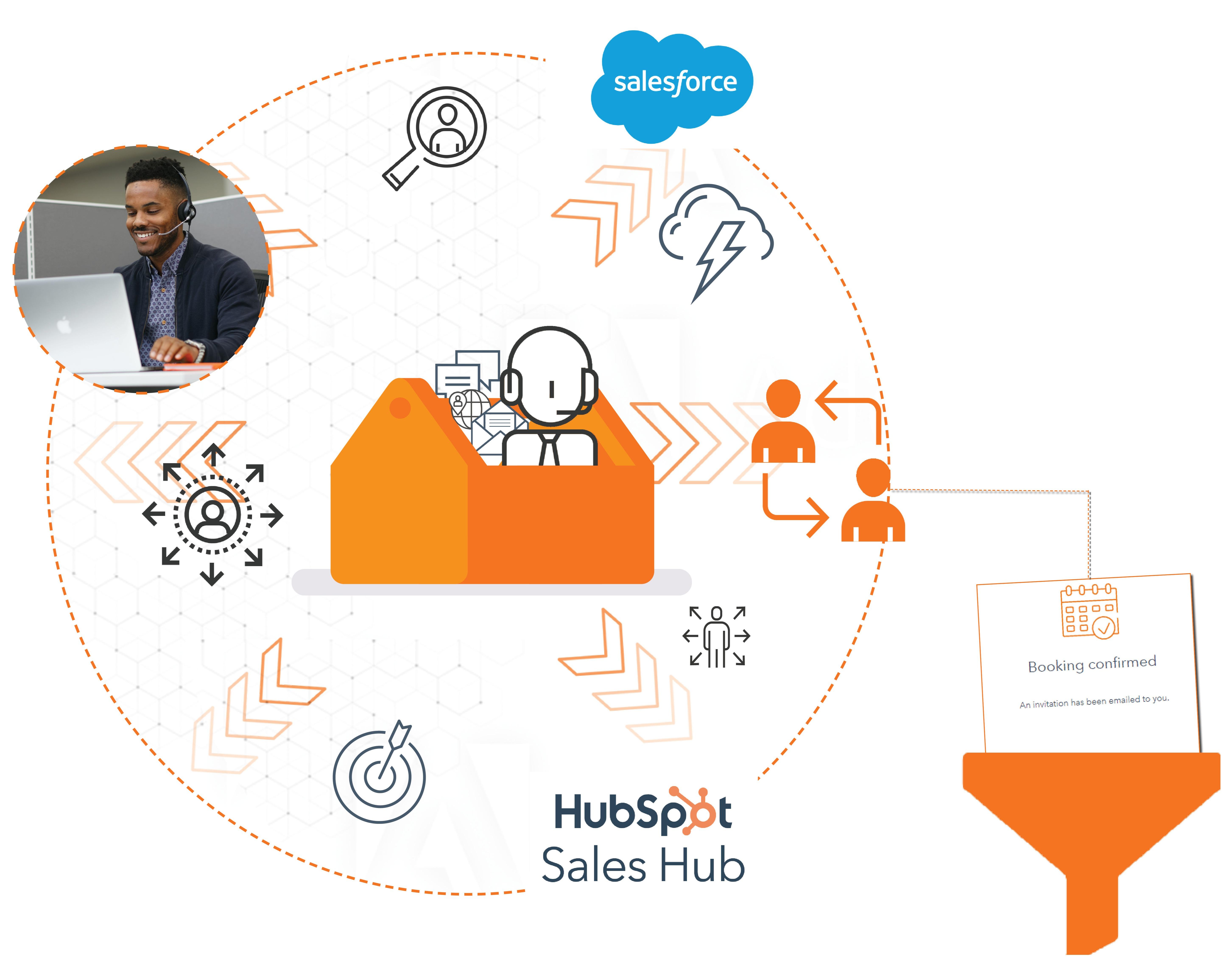 Sales Development graphic