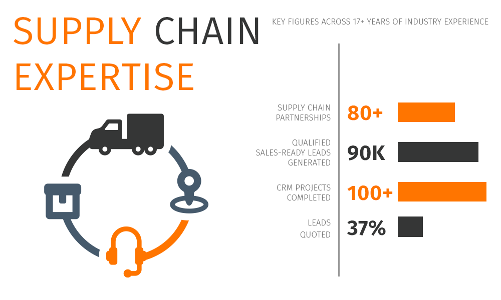 Supply Chain stats